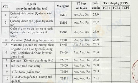 diem chuan thuong mai 2019