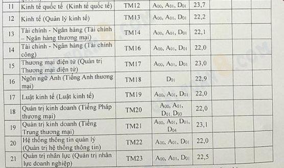 diem chuan truong thuong mai ha noi 2019